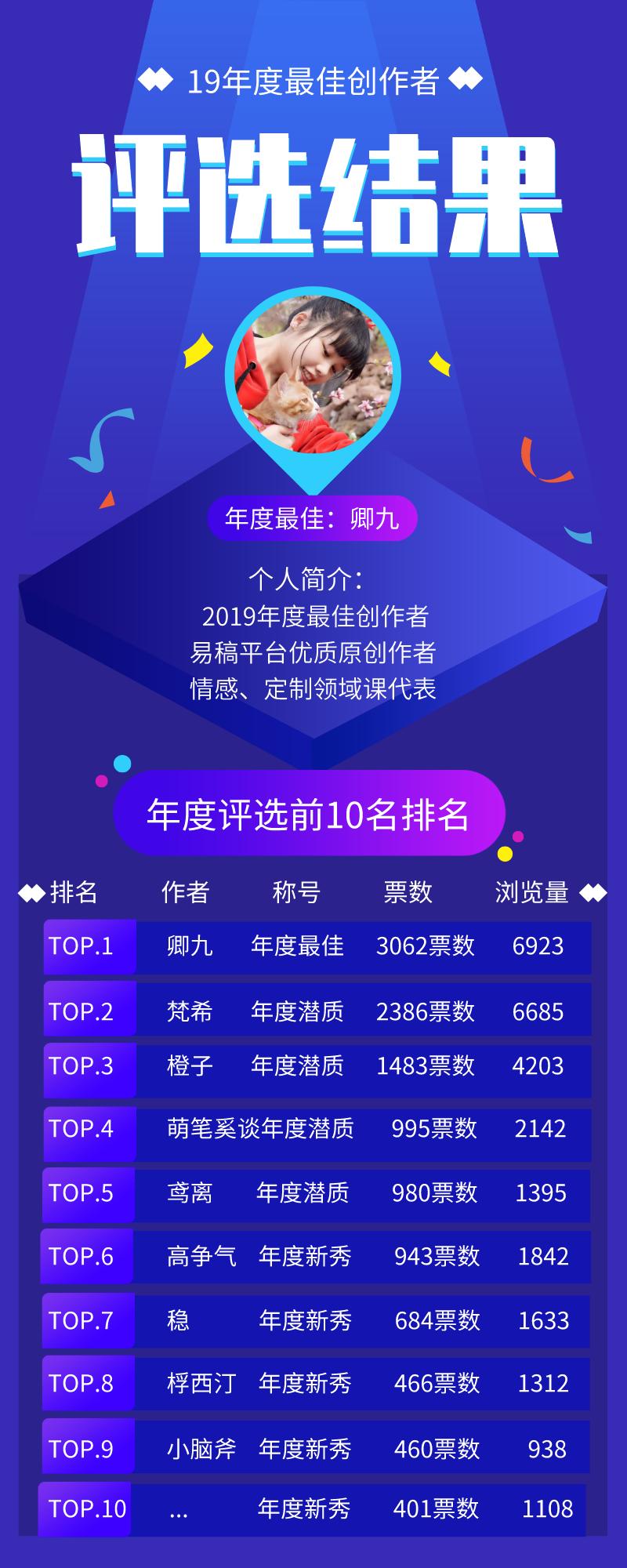 2019年度最佳创作者评选结果_自定义px_2020-01-09-0.png